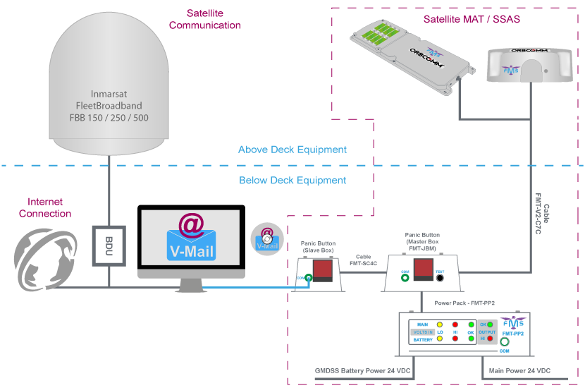V-Mail - Satellite email Solution - Connection Diagram