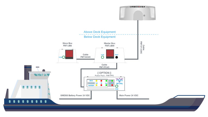 Ship Security Alert System