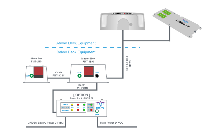 Ship Security alert System (SSAS) Terminals Connection diagram